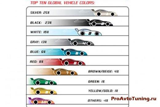рейтинг автоцветов